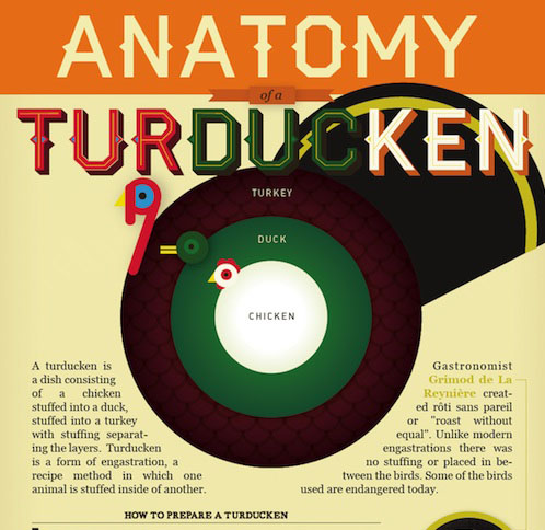 Feast Your Eyes: Anatomy of a Turducken
