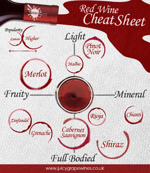 Red Wine Cheat Sheet