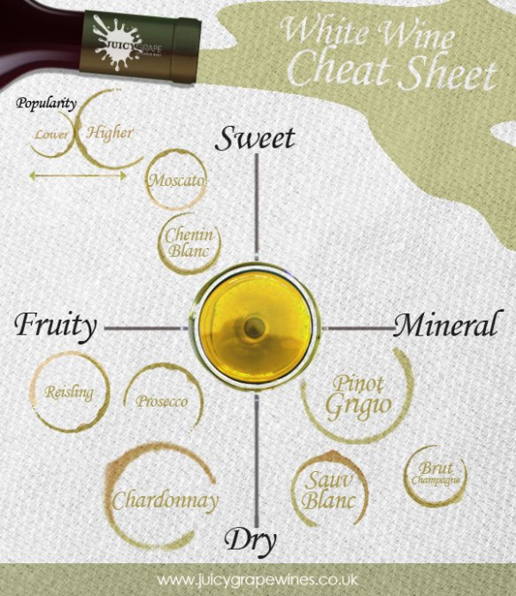 White Wine Cheat Sheet