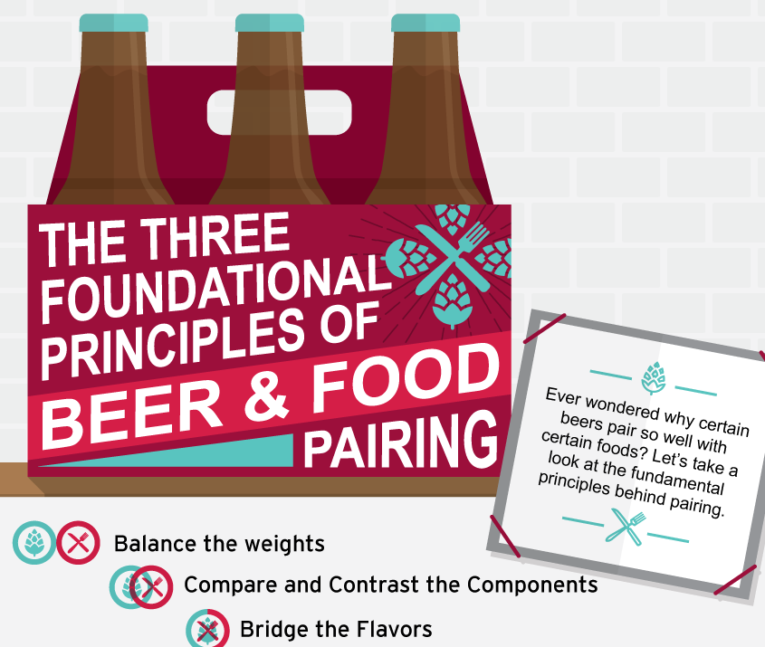 The Three Foundational Principles of Beer and Food Pairing